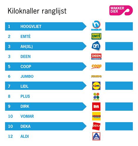 kiloknaller ranglijst q4 2016