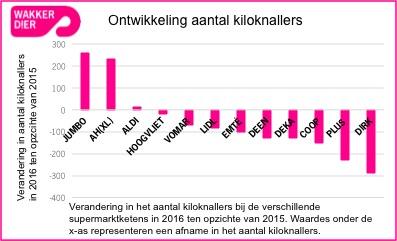 grafiek kiloknallers 2016