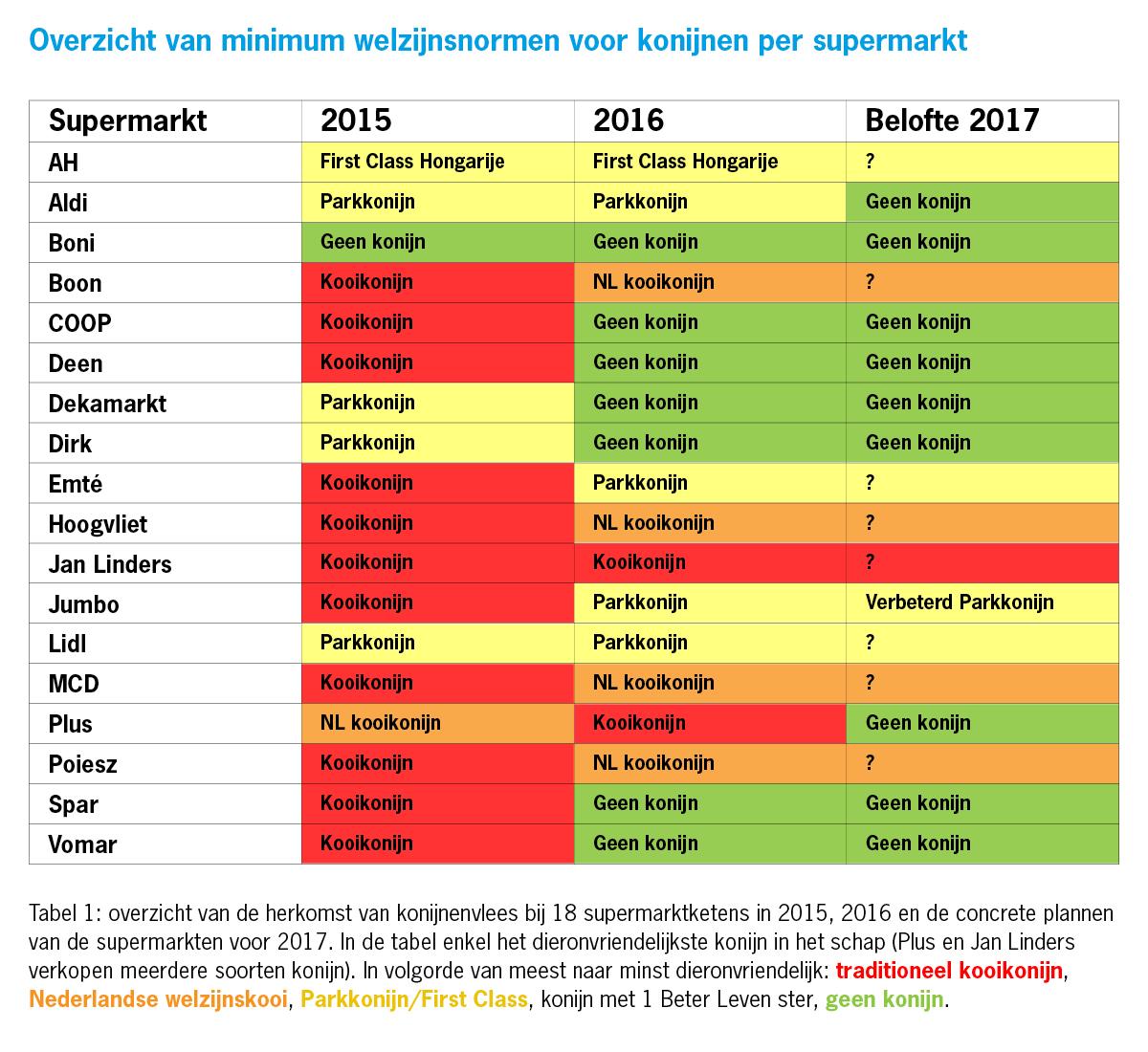 tabel welzijn konijn per supermarkt 2016