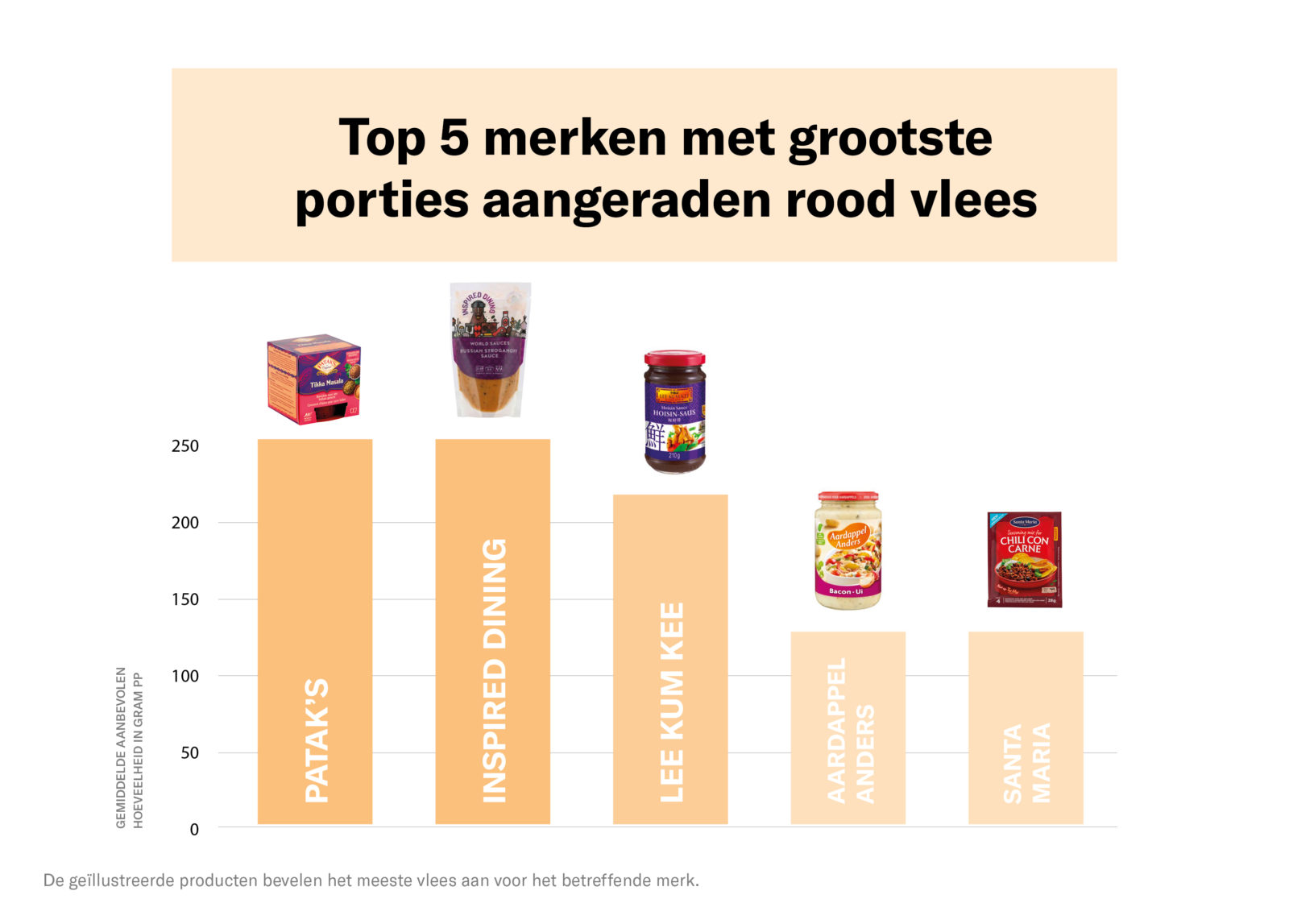 WD_Pakjes-en-zakjes-top-vijf-merken-met-roodvleesrecepten
