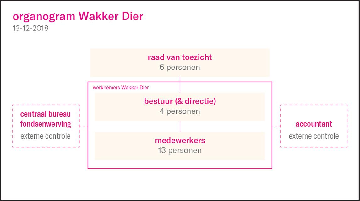 beeld organogram Wakker Dier