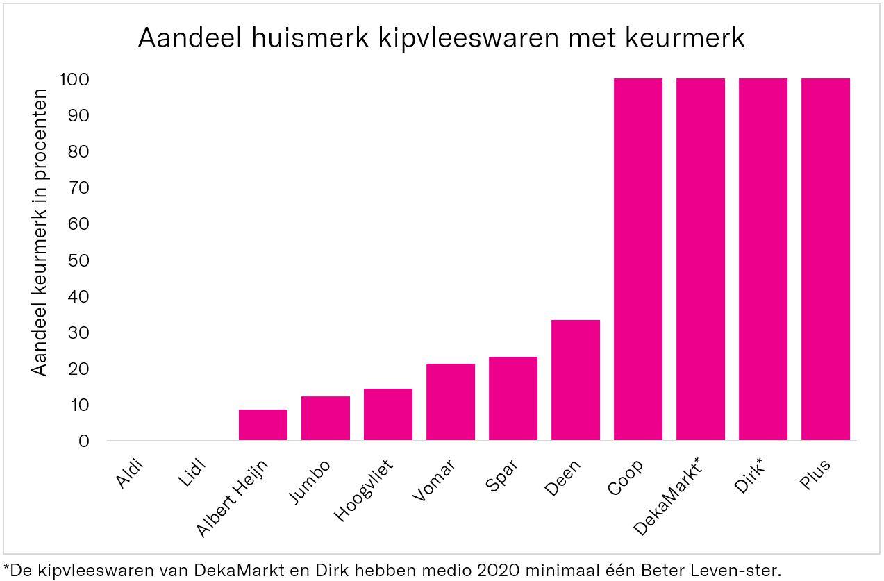 Beeld: grafiek van supermarkten en het aandeel kipvleeswaren met een keurmerk
