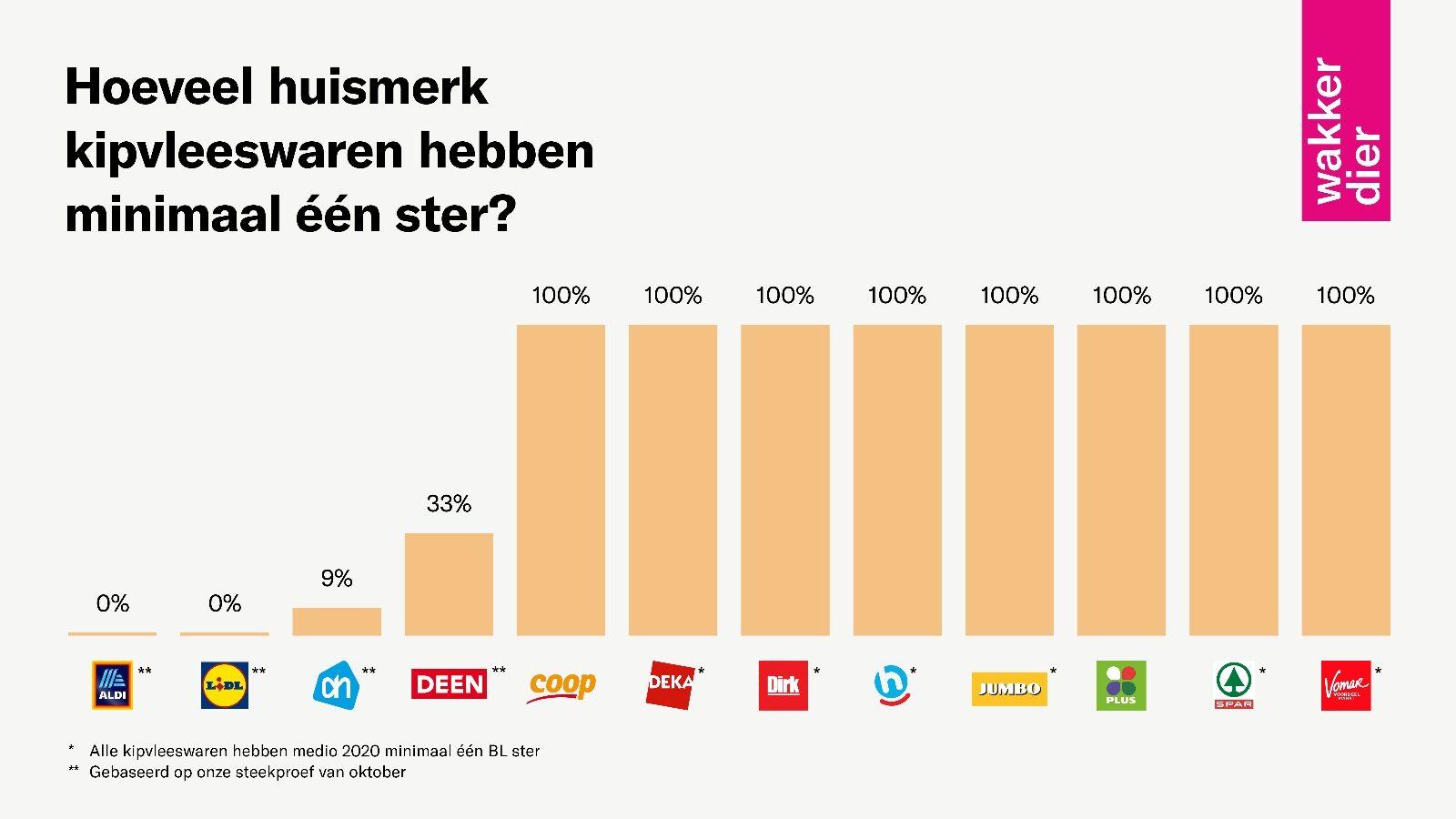 Beeld: grafiek met supermarkten en hun aandeel kipvleeswaren met een dierenwelzijnskeurmerk