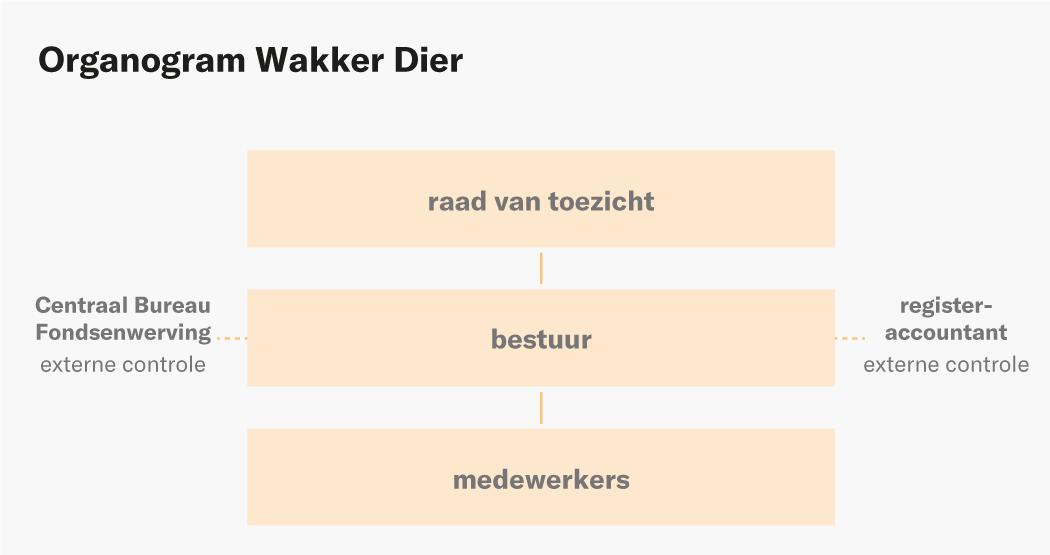 Organogram Wakker Dier 2021